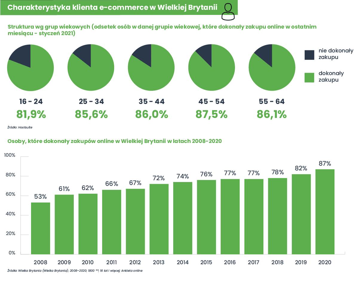 Charakterystyka klienta e-commerce w Wielkiej Brytanii