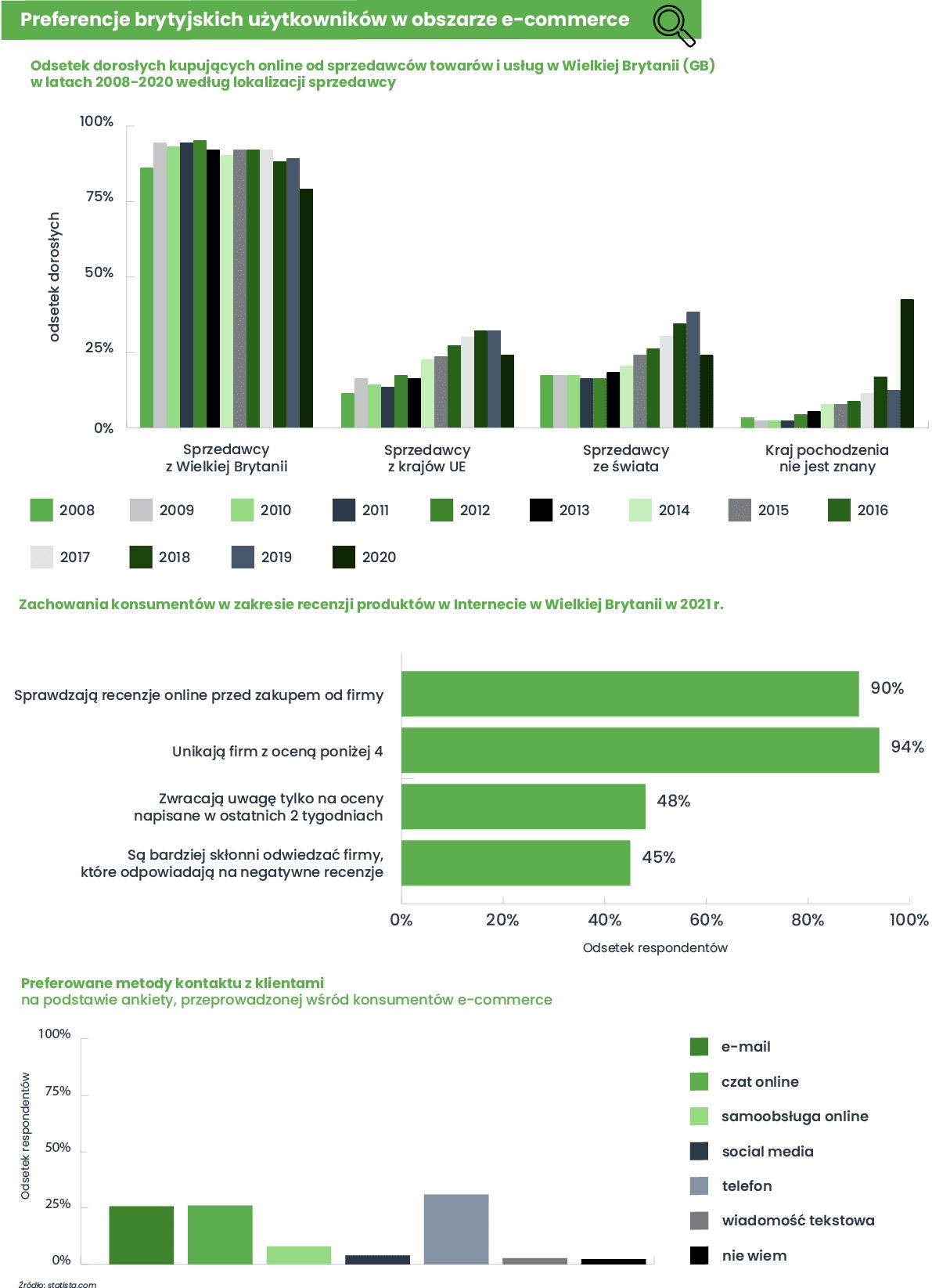 preferencje użytkowników e-commerce w Wielkiej Brytanii
